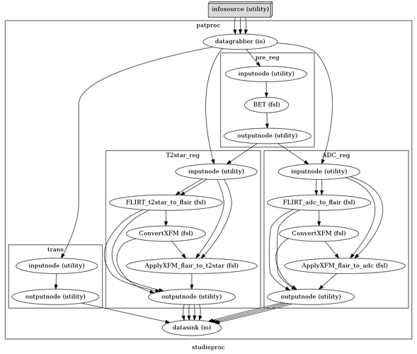 stud_workflow_graph