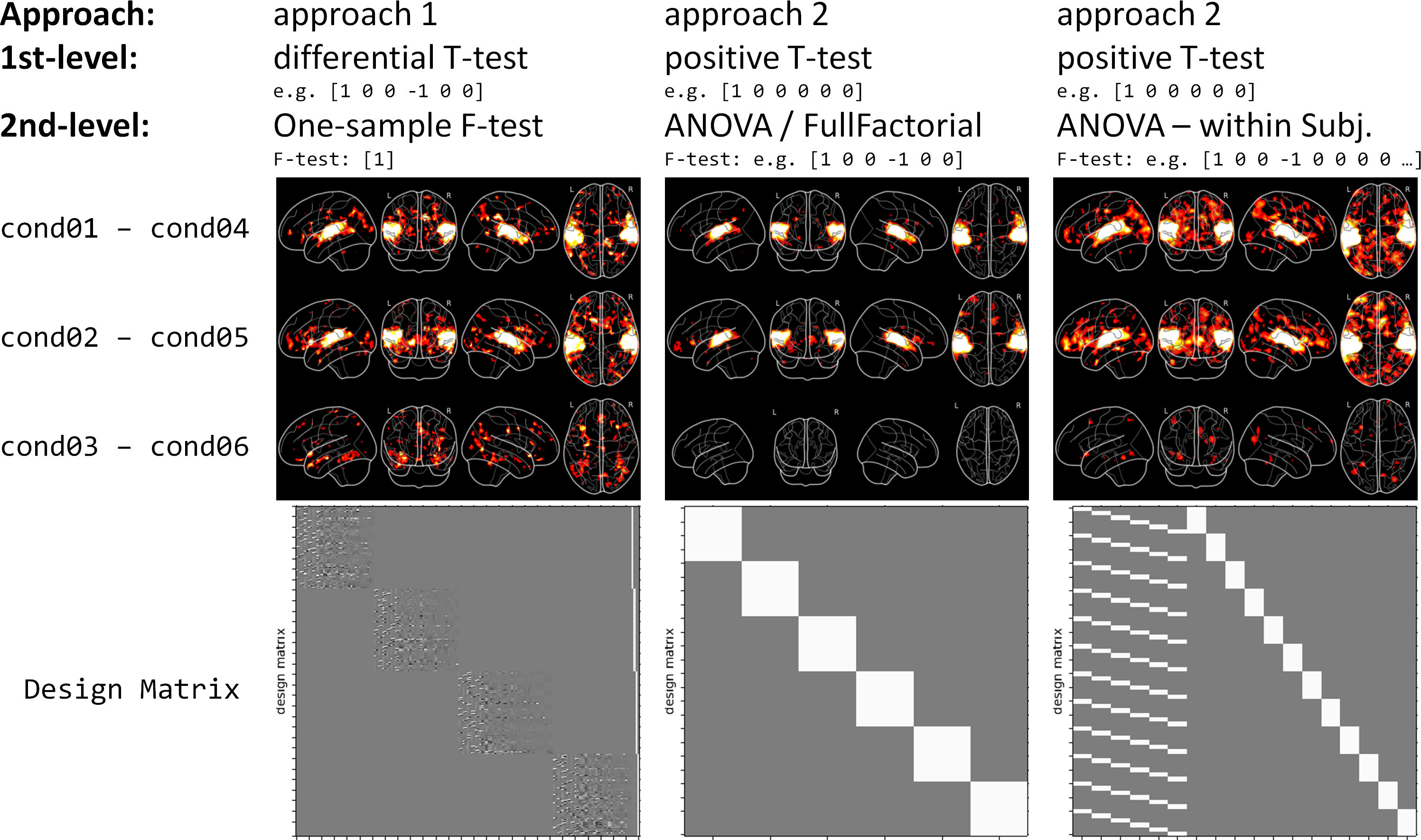 fMRI Group analysis (2nd-level) - Which 1st-level contrasts